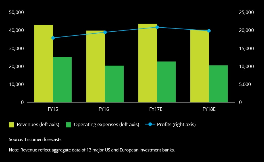 2018 banking industry outlook deloitte figure 8 performance of the ma advisory and primary issuance business m fandeluxe Choice Image