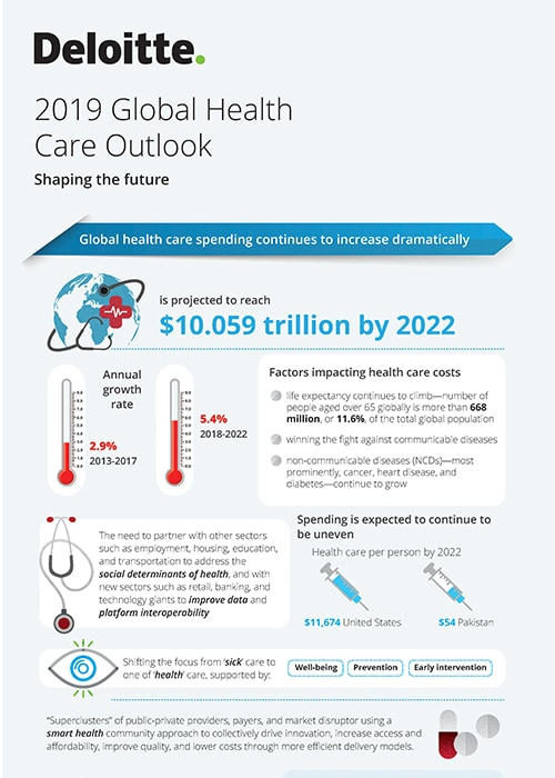 2019 Global health care sector outlook | Deloitte