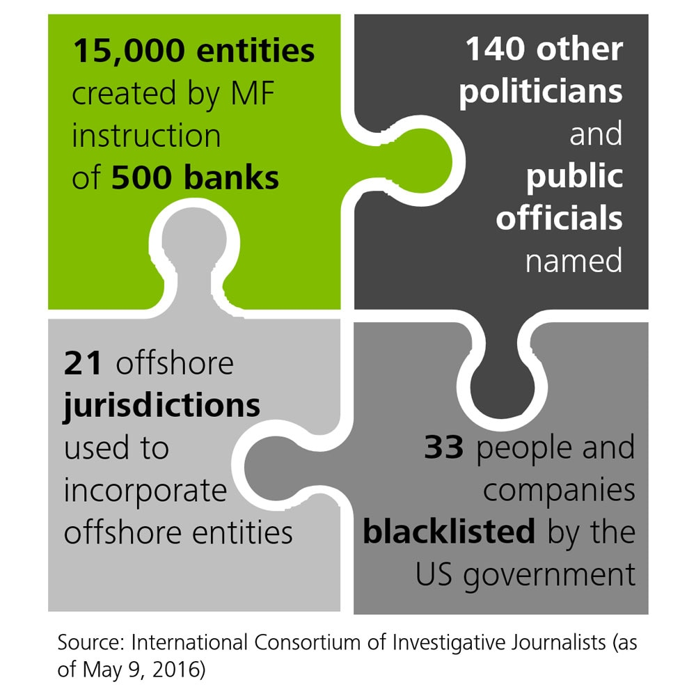 Panama Papers: A guide for multinational corporations