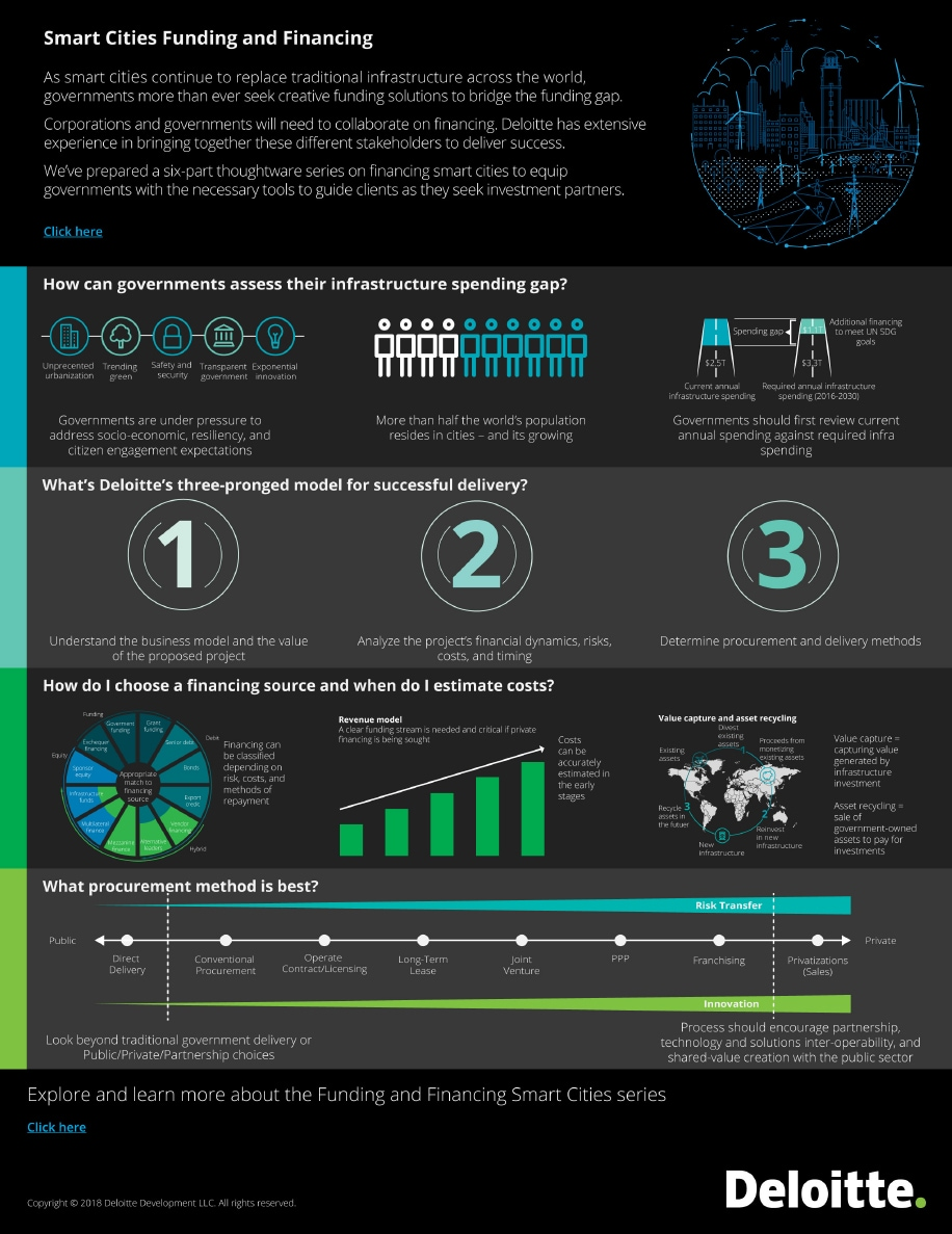 Smart Cities Funding and Financing Strategies | Deloitte