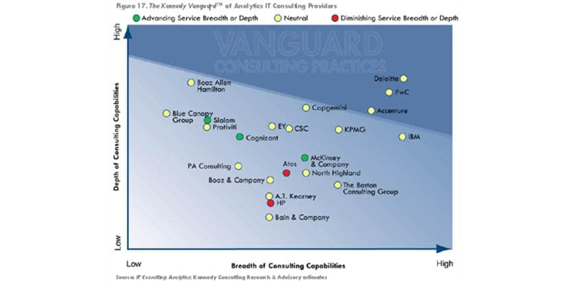Deloitte named the leader in Analytics IT Consulting by ...
