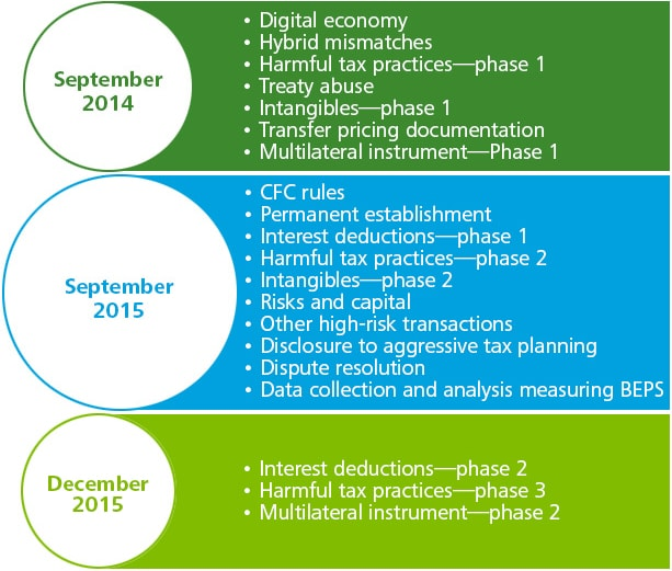 Base Erosion And Profit Shifting Beps Deloitte Tax Services International Tax Insights Article