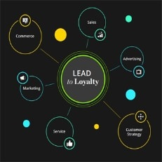 Lead to Loyalty: Build predictive, proactive, human-first customer experiences that go a step beyond