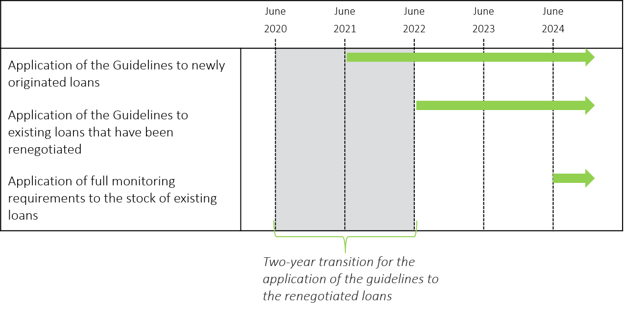 Figure 2: EBA Guidelines - Three-Phase Implementation Period