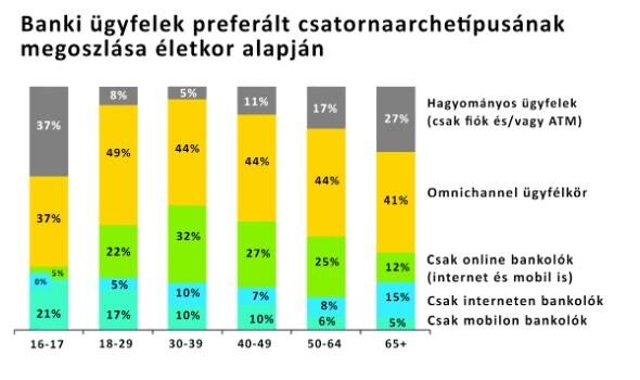 banki ügyfelek preferált csatornaarcehtípusának megoszlása