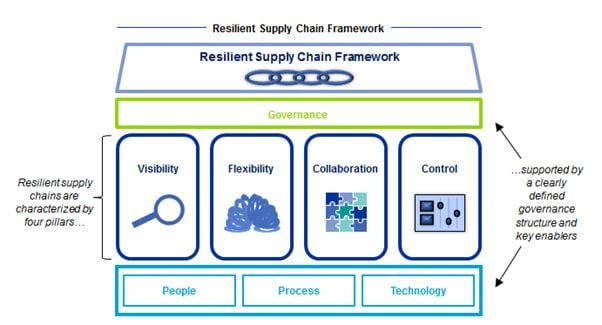 Improving supply chain resilience – can you afford not to