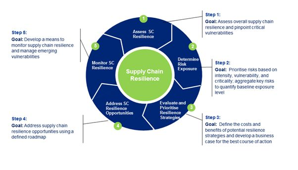 thesis on supply chain resilience 1 abstract—supply chain resilience has been broadly studied during the last decade, focusing the research on many aspects of supply chain performance.