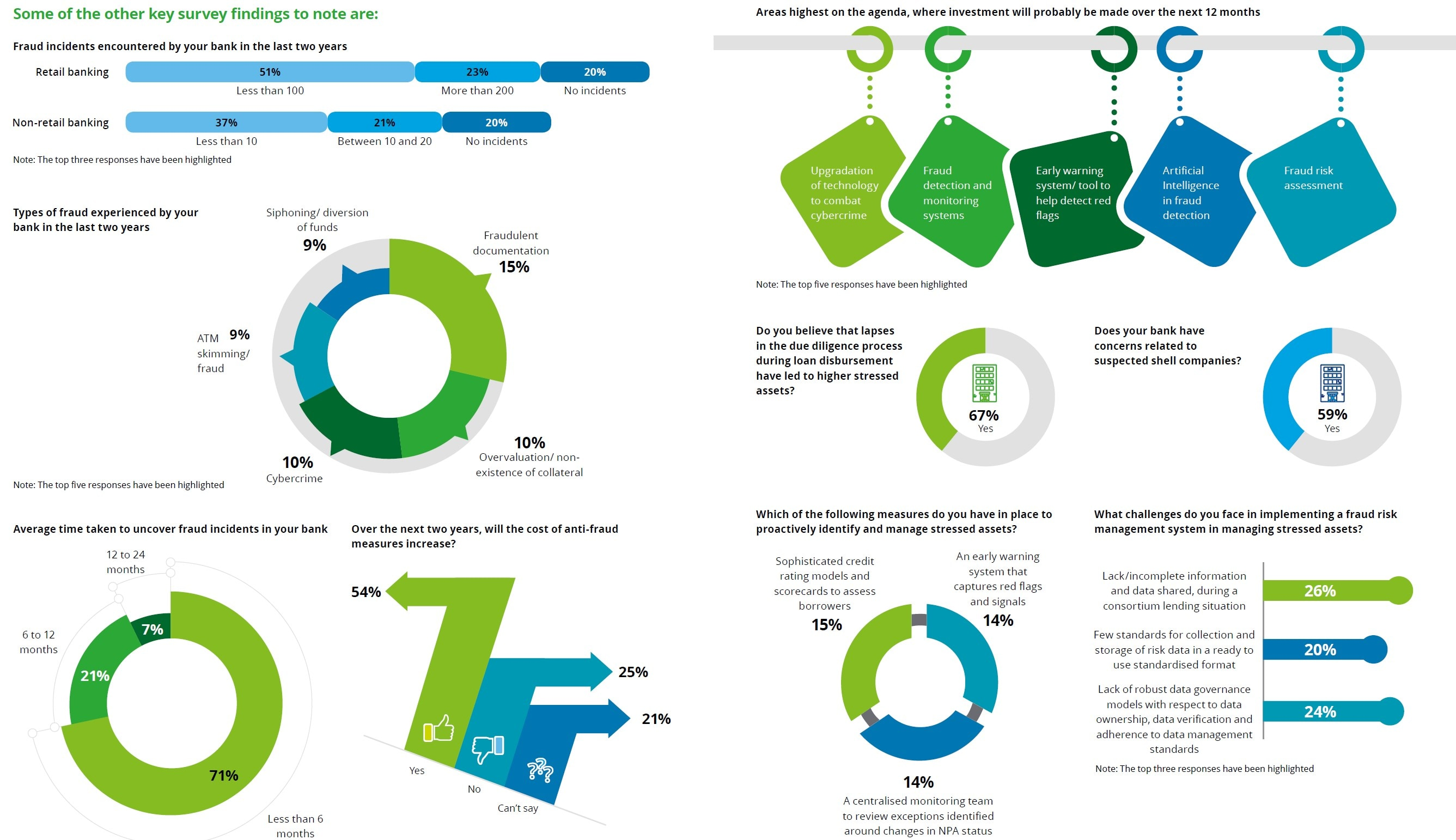 India Banking Fraud Survey - III | Deloitte India | Financial Advisory