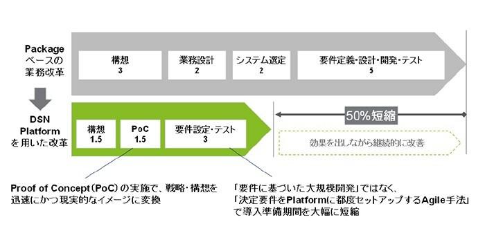【図2】SCM構想に掛かるパッケージとクラウドでの工数比較事例