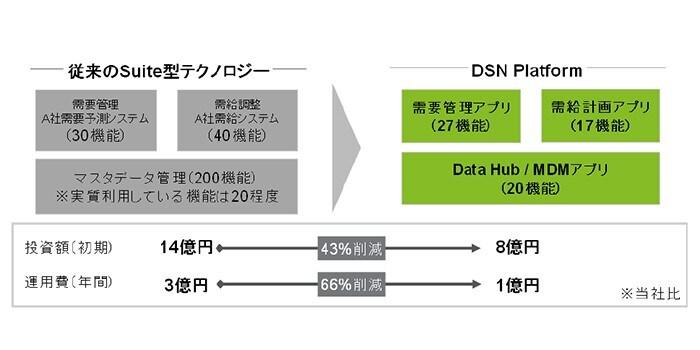 【図3】プラットフォーム導入前後の投資・運用コスト変化のモデルケース