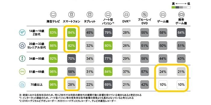 2.各世代の端末・機器保有状況比較