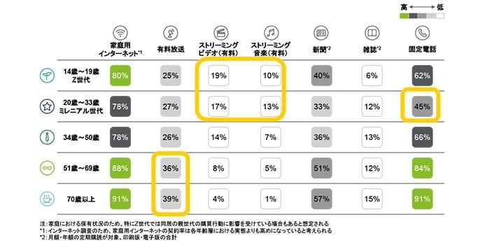 3.各世代のサービス契約・購読状況比較