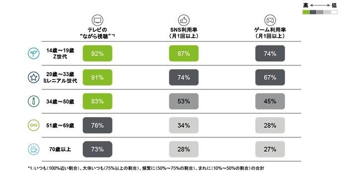 4.世代別のメディア消費動向比較