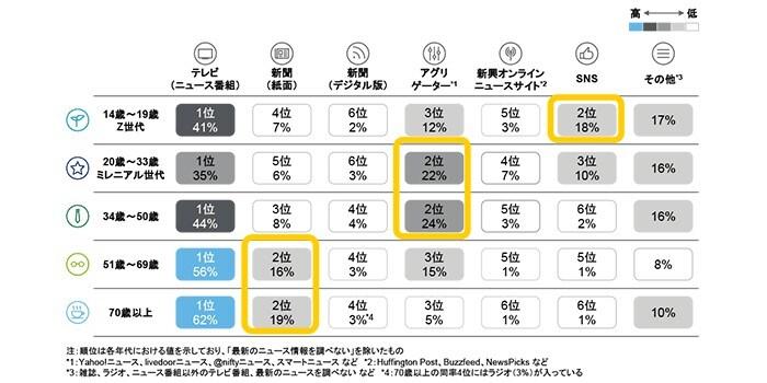 5.世代別のメディア利用動向比較(ニュース・情報を取得する際に、最も利用するチャネル)