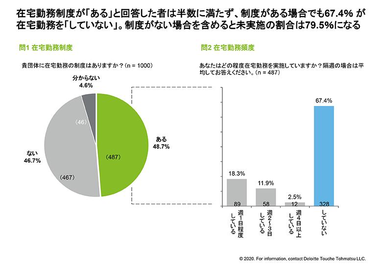 在宅勤務制度が「ある」と回答した者は半数に満たず、制度がある場合でも67.4% が在宅勤務を「していない」。制度がない場合を含めると未実施の割合は79.5%になる。