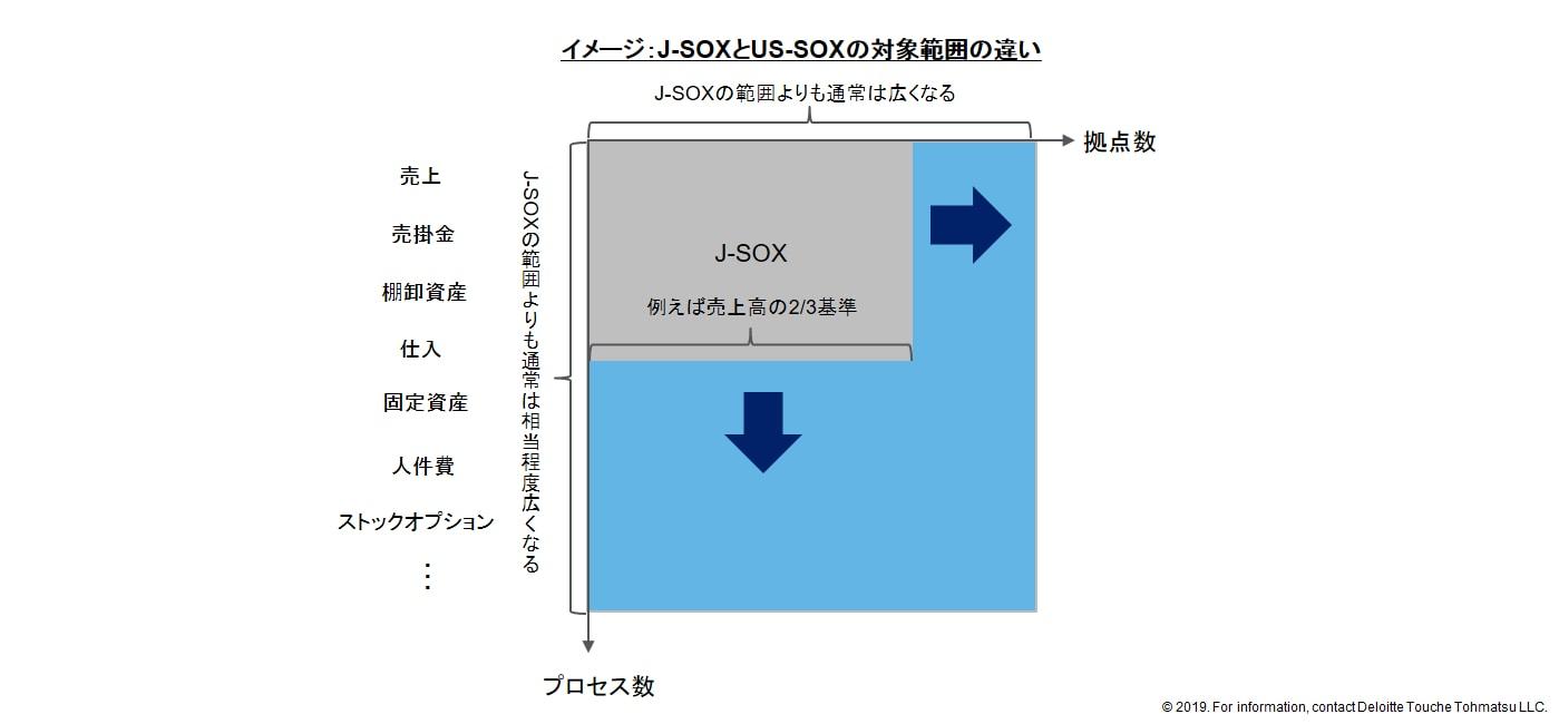 J-sox
