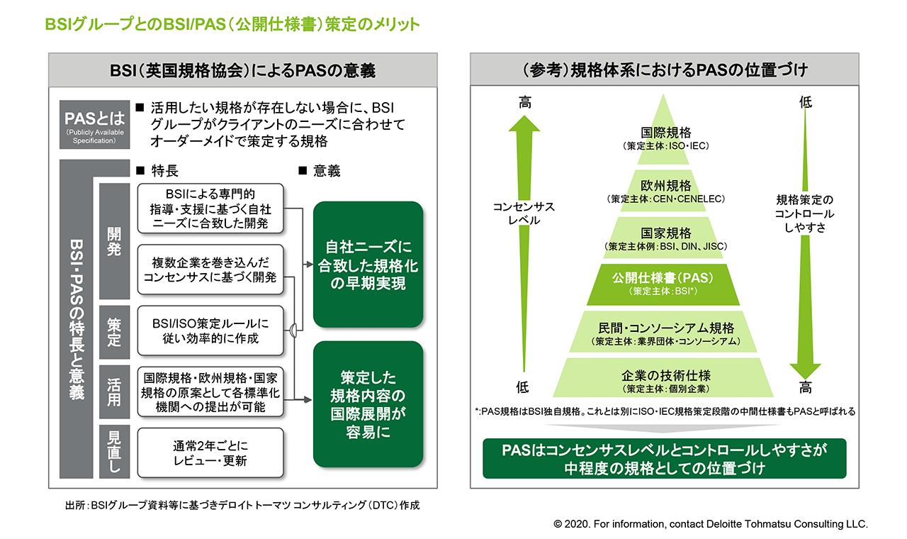 デロイト レギュラトリストラテジー ルール形成戦略事例:小口保冷配送 ...