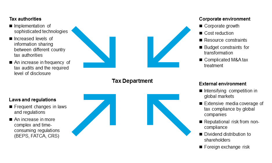 Tax Strategy, Risk Management and Operating Models