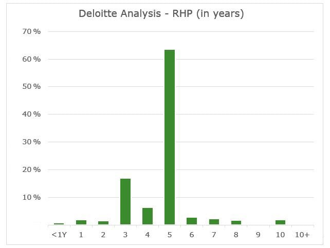 PRIIPs: Recommended Holding Period | Deloitte Luxembourg