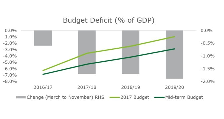 Namibian Mid-Term Budget Review 2017/18 – 2019/20