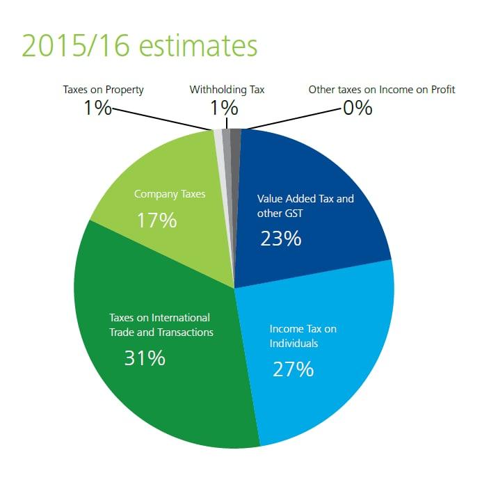 tax tables 2015 16 pdf