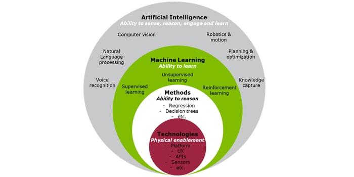 Part 1: Artificial Intelligence Defined | Deloitte Netherlands