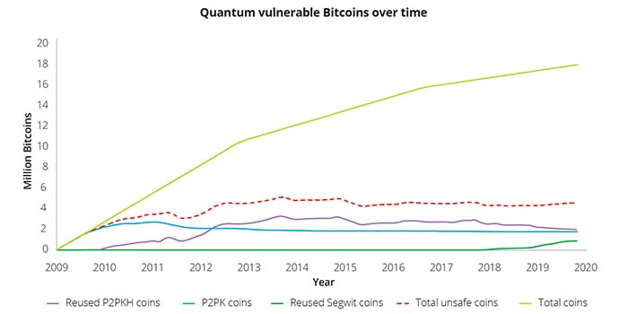 Quantum cryptography bitcoins over and under soccer betting rules