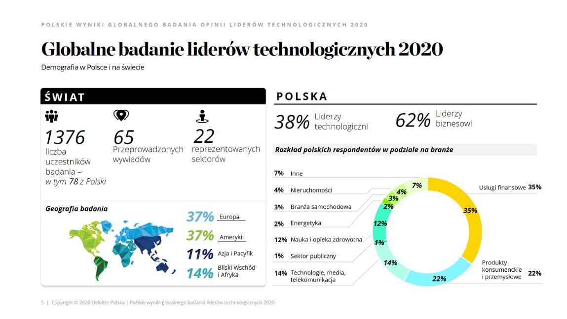 pl_Raport-Globalne-badanie-liderow-technologicznych-2020_image1.png (1149×648)