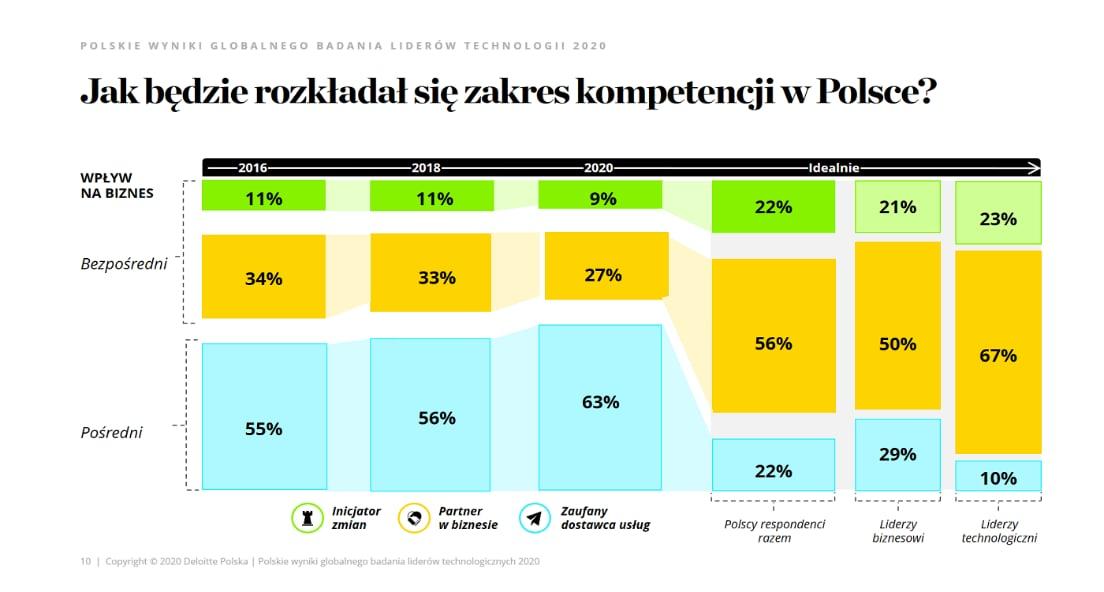 pl_Raport-Globalne-badanie-liderow-technologicznych-2020_image2.png (1104×592)
