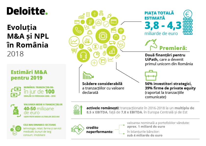 Deloitte: 2019 will count around 100 M&A deals, NPL transactions to