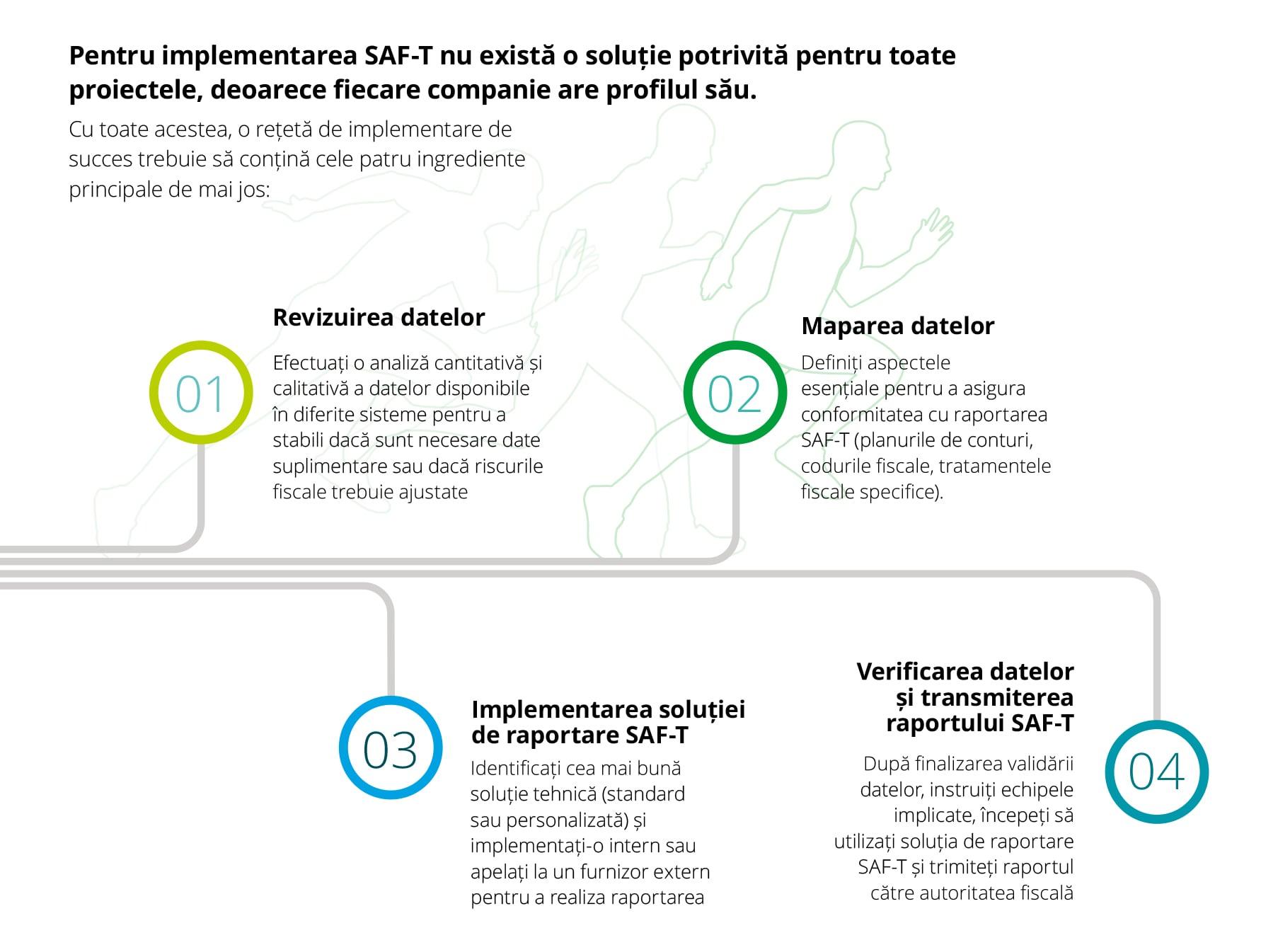 SAF-T solutions