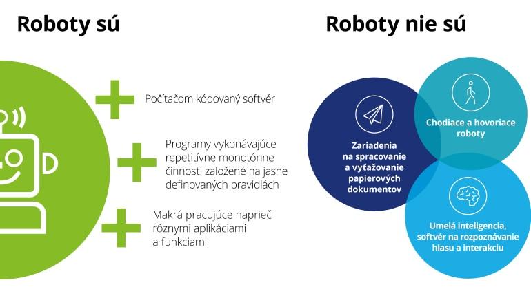 Roboty sú / Roboty nie sú