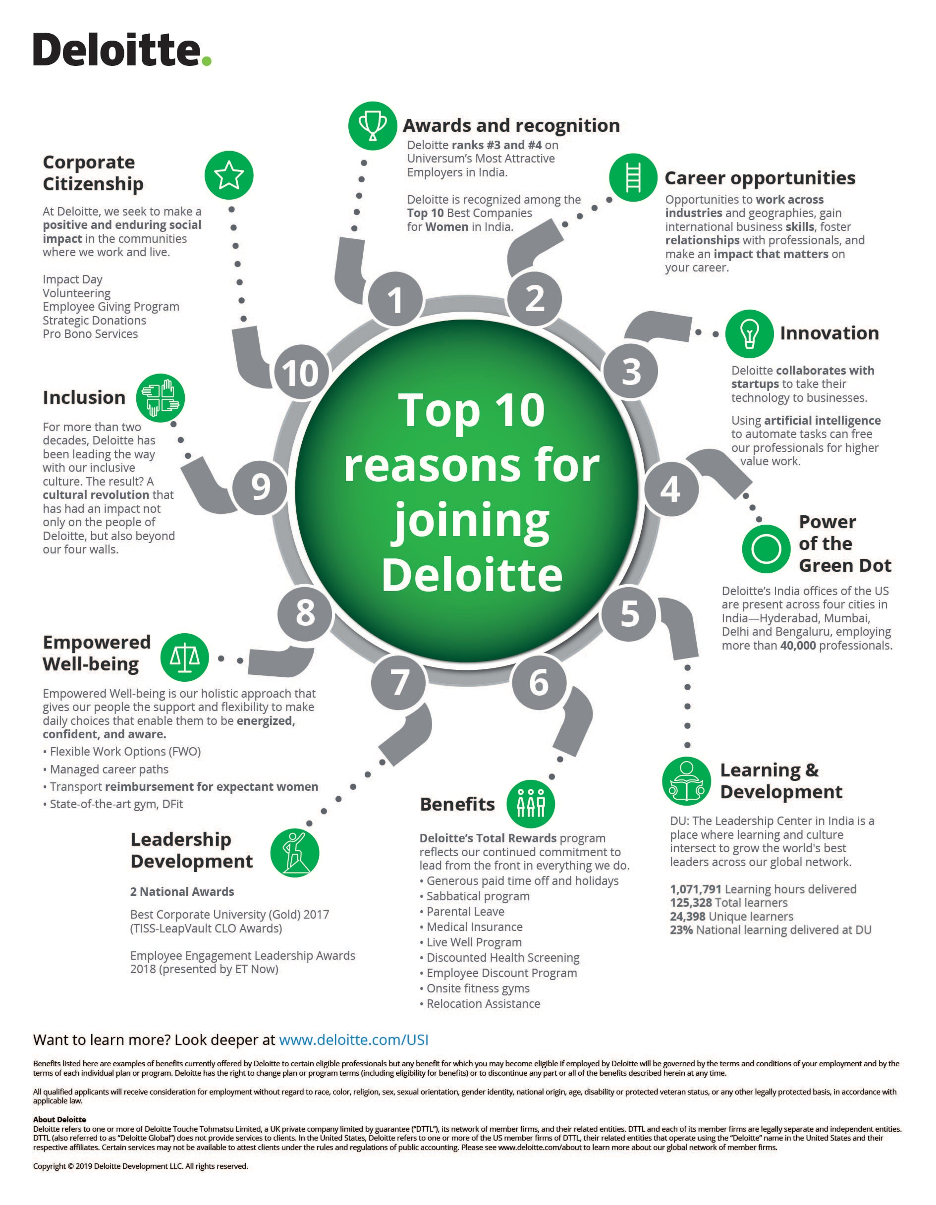 top 10 reasons to join deloitte deloitte us careers top 10 reasons to join deloitte deloitte us careers join deloitte