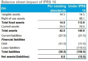 IFRS 16 Leases | Deloitte UK