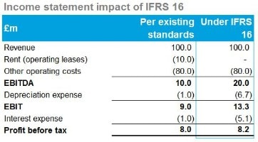 IFRS 16 Leases | Deloitte UK