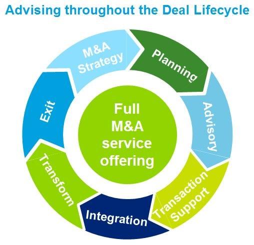 M&A Advisory | Deloitte UK