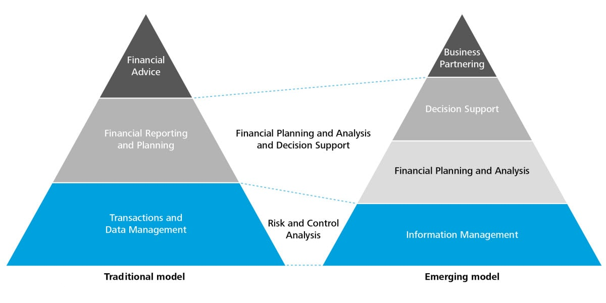 The role of Shared Services and GBS in delivering Finance