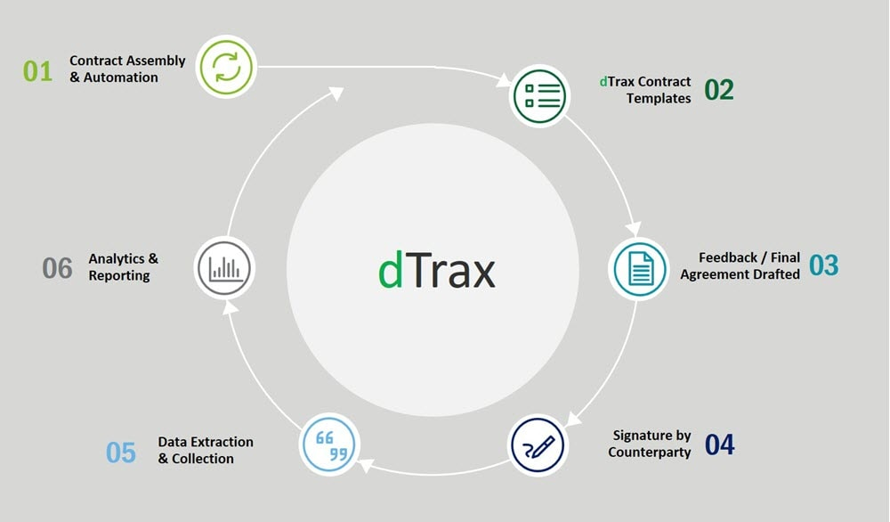 Introducing Dtrax Deloitte S Ai Enabled Contract