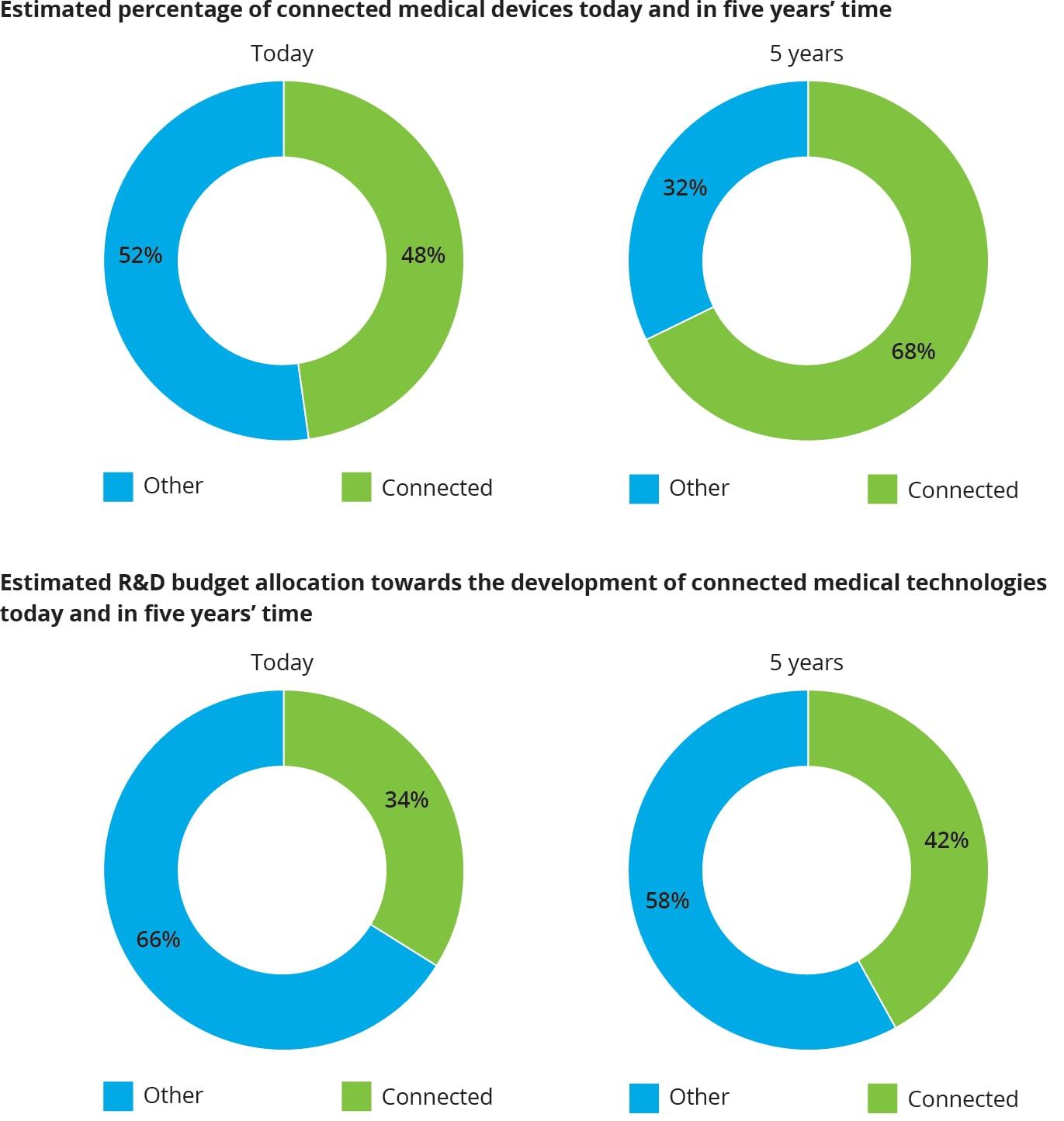 Medtech and the Internet of Medical Things | Deloitte | LSHC