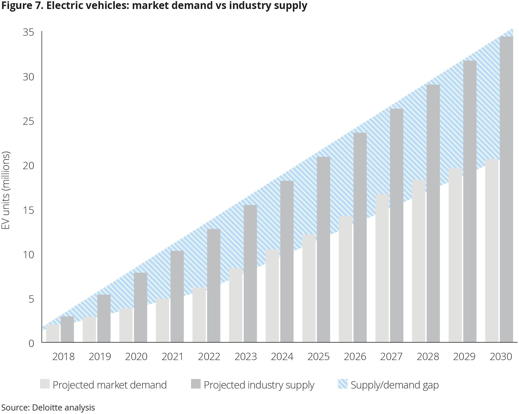 Battery Electric Vehicles Deloitte Insights