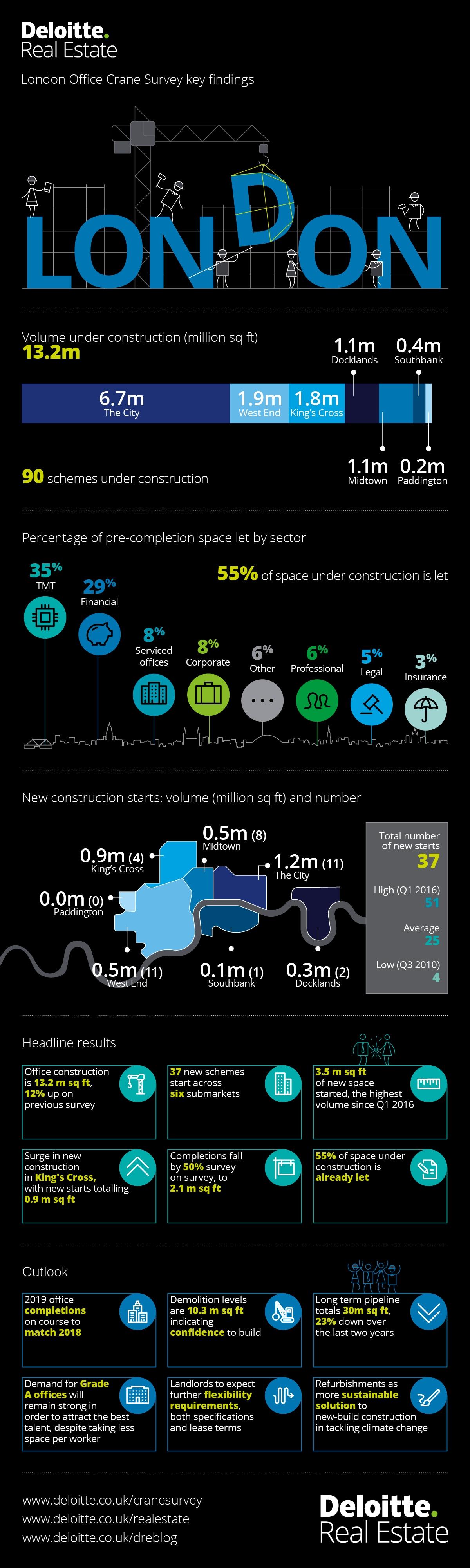 The London Office Crane Survey | Deloitte UK