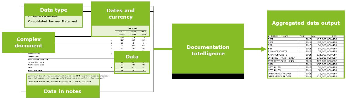Documentation Intelligence | Deloitte UK