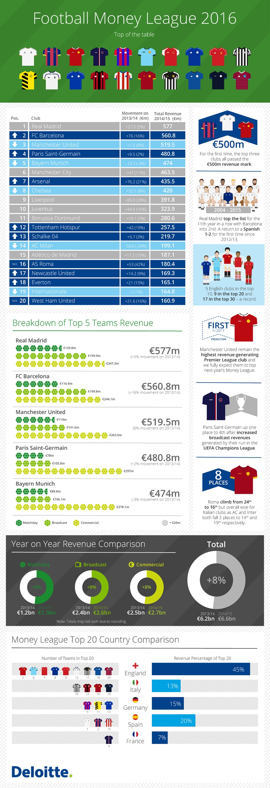 Deloitte Football Money League 2016 infographic