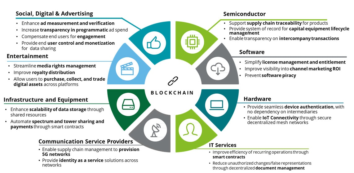 Enterprise Blockchain Services for Tech, Media, and Telecom