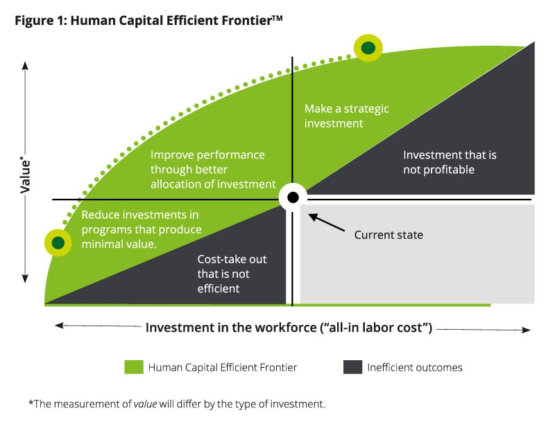human capital investment decision process