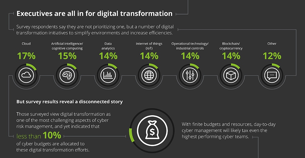 executives-all-in-for-digital-transformation.jpg (1000×518)