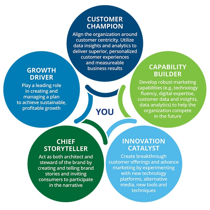 5 roles of CMO