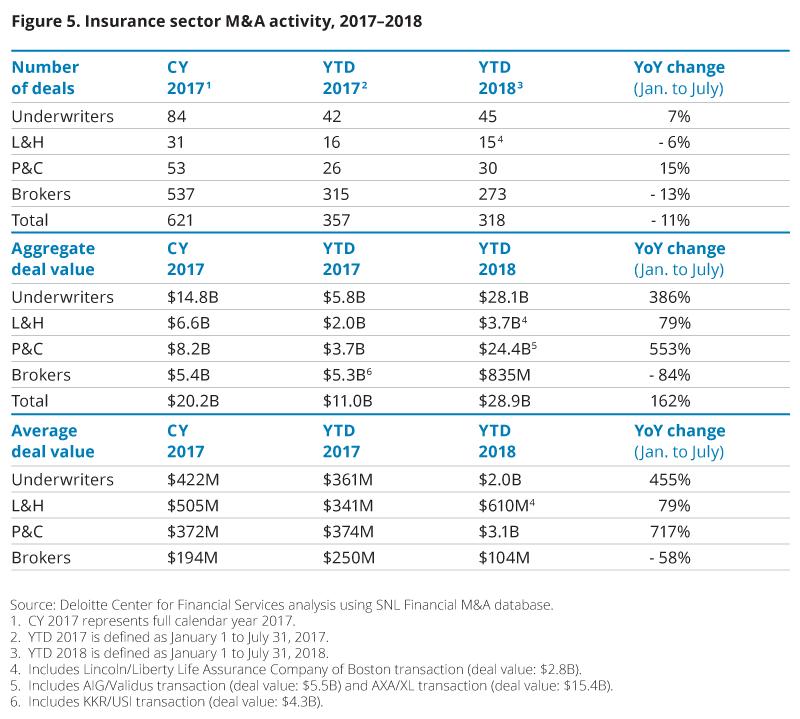 2019 Insurance Industry Outlook Deloitte