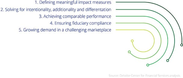 us-dcfs-impact-investing-analysis.jpg (608×259)