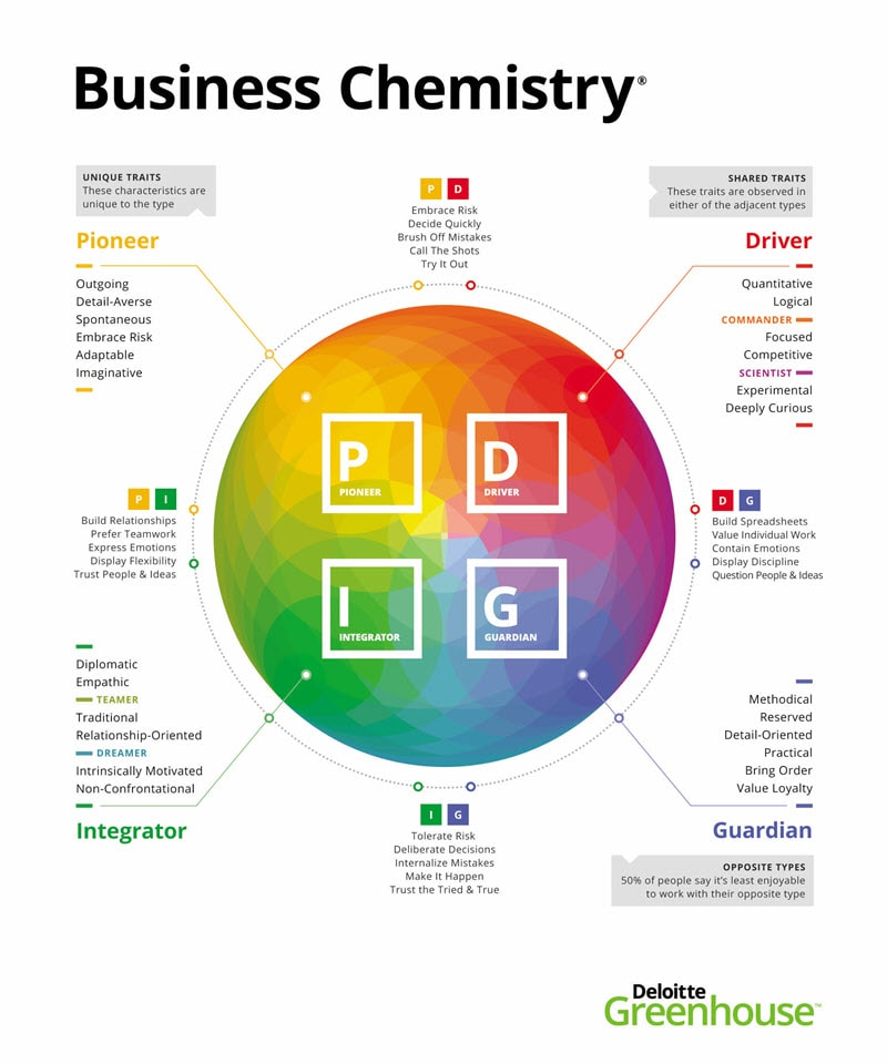 Overview of Business Chemistry types